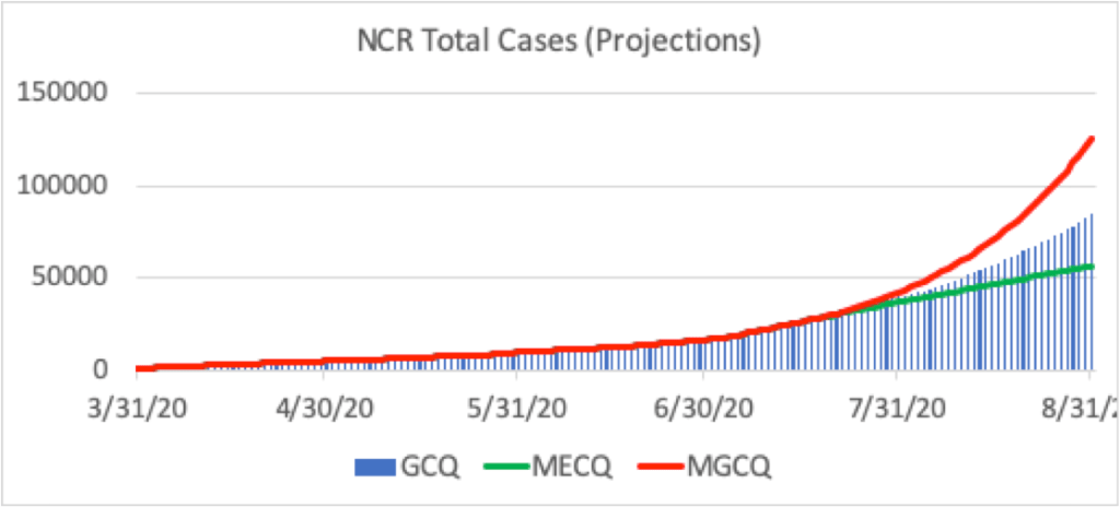 Figure 12. Projections for NCR, assuming the current transmission rates observed during GCQ continue (blue bars). The second scenario assumes a decrease in transmissions and reproduction number to the levels observed during MECQ (green line), while the third scenario assumes an increase in transmissions due to relaxation of community quarantine (red line).