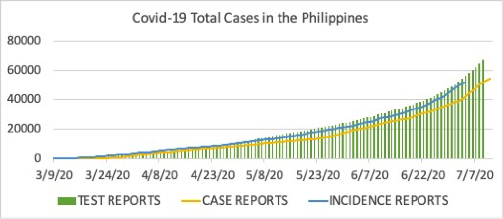 Figure 2. Total number of Covid-19 cases based on test reports (green bars), case reports (yellow line) and incidence reports (blue line). The discrepancy between test report and incidence report numbers indicate that the Department of Health has cleared most of its data backlog, and that the remaining discrepancy is mostly due to the testing lag (or the time it takes for a PCR test to be processed by the test center).