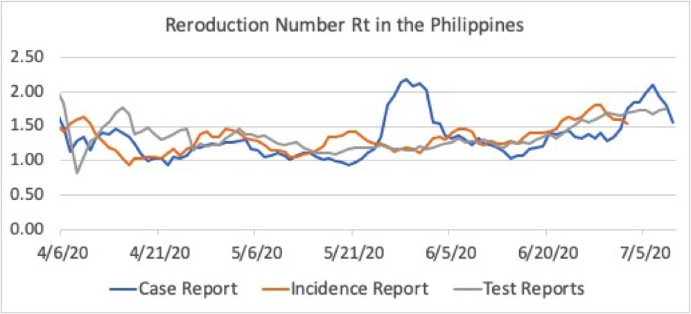 Figure 3. Reproduction number Rt in the Philippines, based on the number of Covid-19 cases according to case reports, incidence reports and test reports, shown as a 7-day moving average. The reproduction number is best estimated using the incidence reports, but test reports will produce good estimates. A value Rt< 1 indicates the curve is flattening. The trend in Rt is increasing, coincidingwith an increase in community transmissions in NCR.
