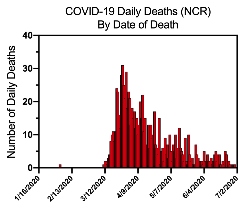 Figure 5. Number of deaths in NCR due to Covid-19.