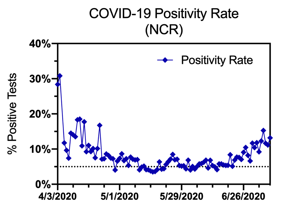 Figure 7. Positivity rate in NCR.