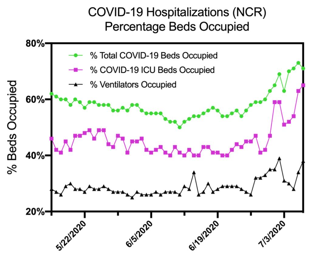 Figure 8. Hospitalization resource utilization in NCR.