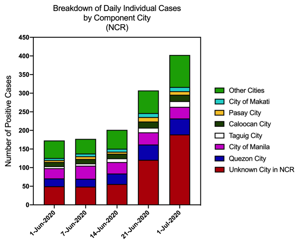 Figure 9. Breakdown of daily cases in NCR by LGU. The high number of cases in NCR that are not attributed to an LGU (i.e. unknown city) is not within statistical error.
