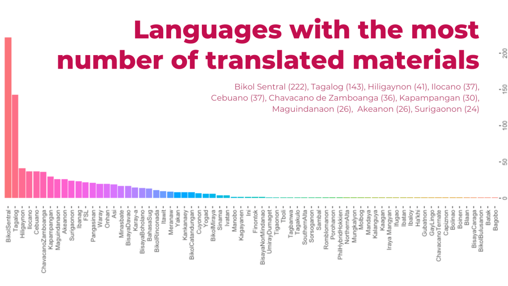 A chart tracking the languages with the highest numbers of translated materials by LWPH volunteers. Photo courtesy of LWPH.