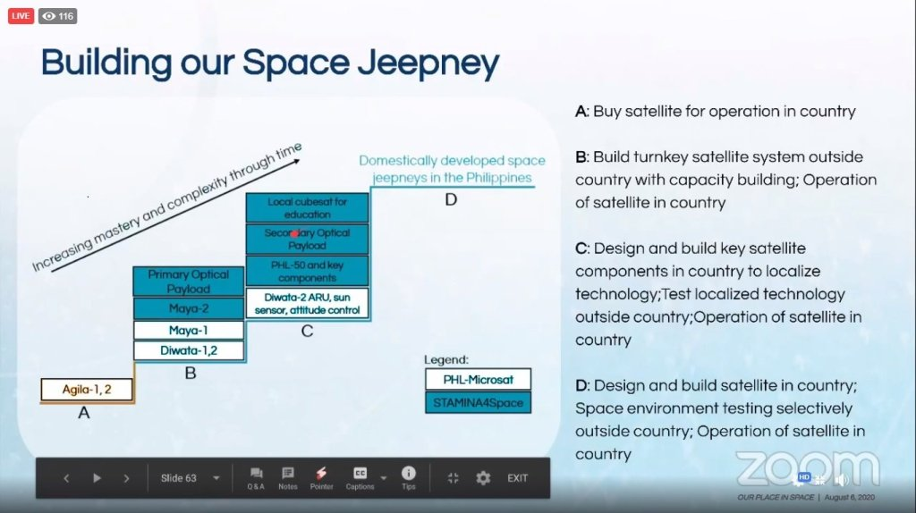 A slide from Engr.DelburgMitchao's presentation.Screenshot from the replay of the press briefing here. [https://www.facebook.com/STAMINA4Space/videos/611481613131623]